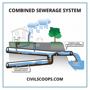 Combined sewerage System